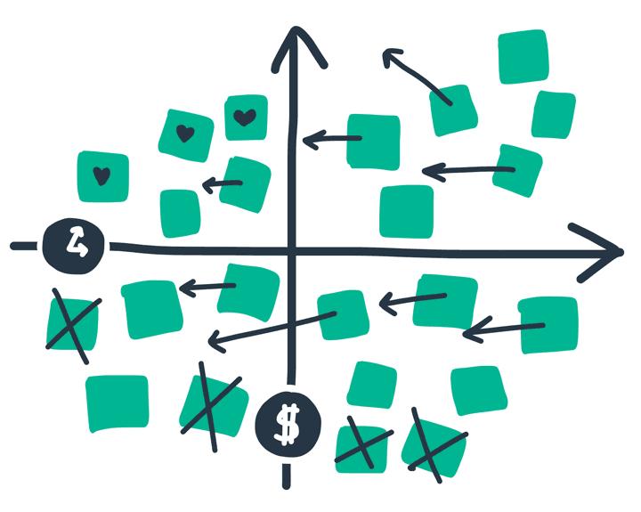 Value quadrant