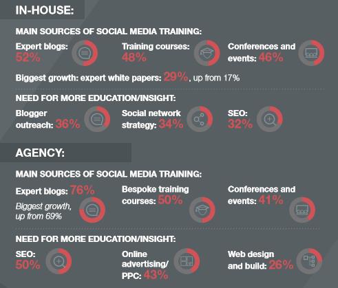 PRCA digital PR training infographic