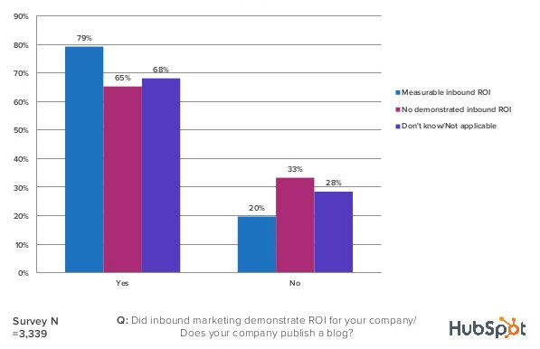Hubspot blogging ROI