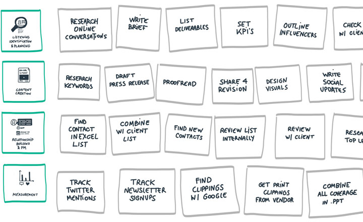 PR workflow: the essential guide to a modern PR team