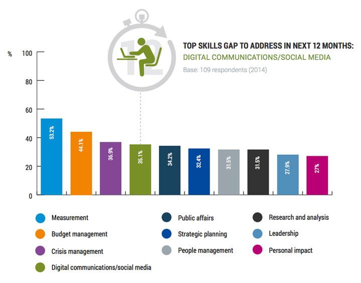 PR skill gaps