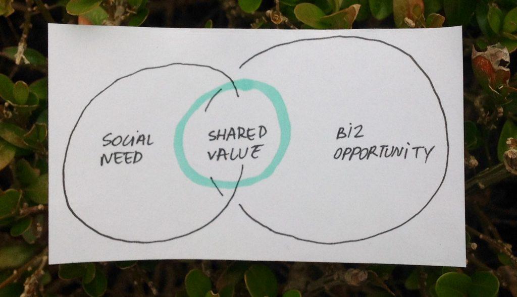 Shared value social sabbatical